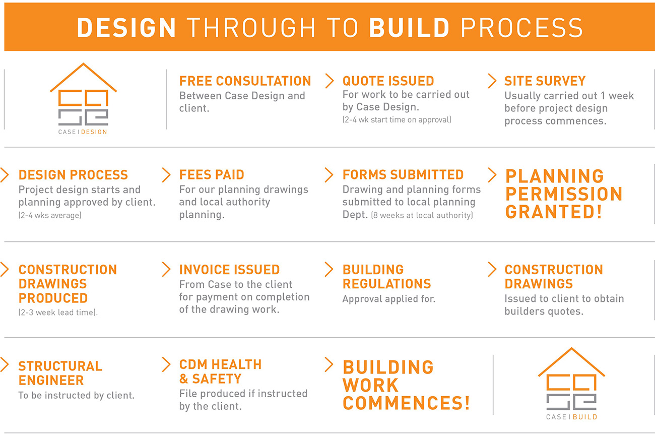 Design through to build process